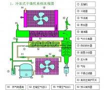 中山冷冻式干燥机维修